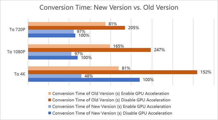 Conversion Time Comparasion