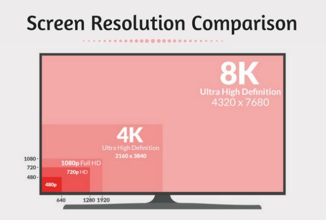 Screen Resolution Comparison
